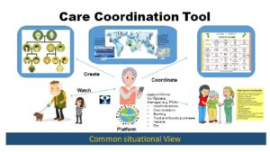 Carers Common Situational View