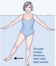 in Water Exercise