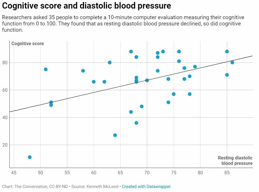 Diastolic Pressure vs. Dementia