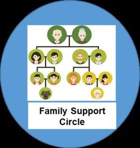 Family Suport Circle