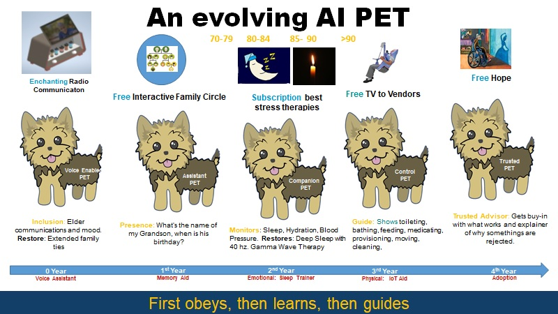 An Evolving AI PET